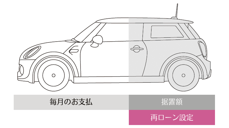 3.延長ローン MINI VALUE LOAN PLUS