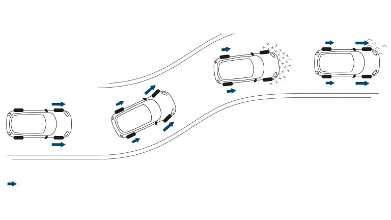 DYNAMIC TRACTION & STABILITY CONTROL